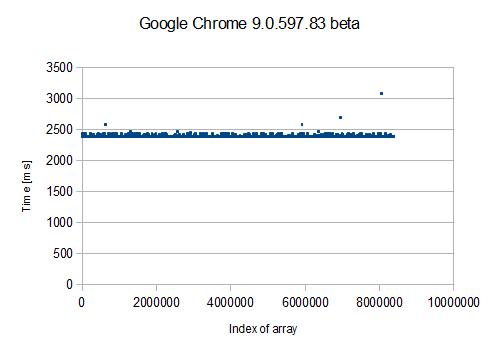 グラフ(Google Chrome での計測結果)